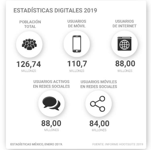 Marketing Digital 2019.
