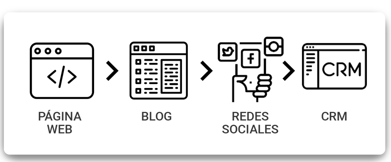 Plan de marketing digital para doctores